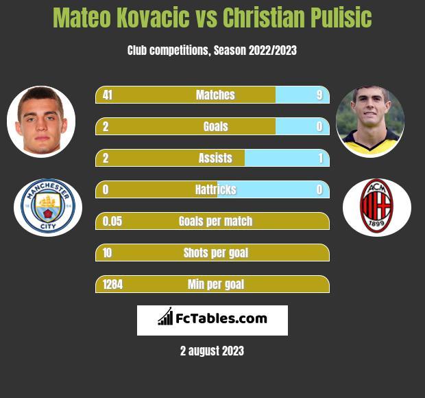Mateo Kovacic vs Christian Pulisic infographic
