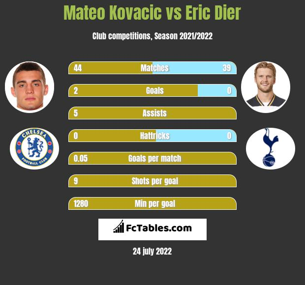 Mateo Kovacic vs Eric Dier infographic