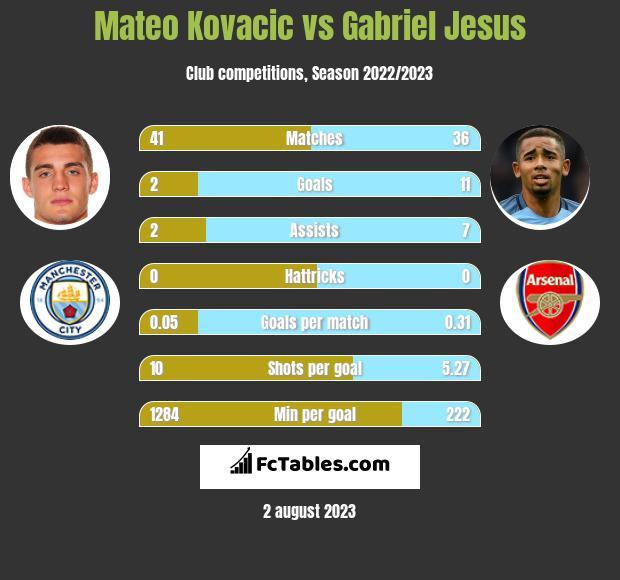 Mateo Kovacic vs Gabriel Jesus infographic