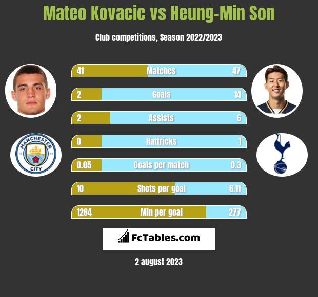 Mateo Kovacic vs Heung-Min Son infographic