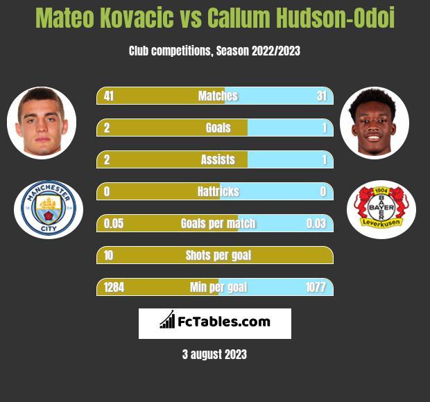 Mateo Kovacic vs Callum Hudson-Odoi infographic