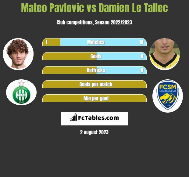 Mateo Pavlovic vs Damien Le Tallec infographic