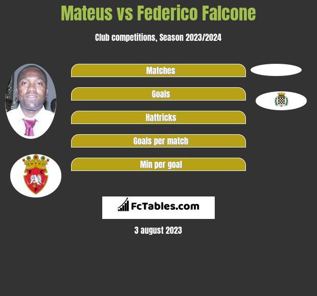 Mateus vs Federico Falcone infographic