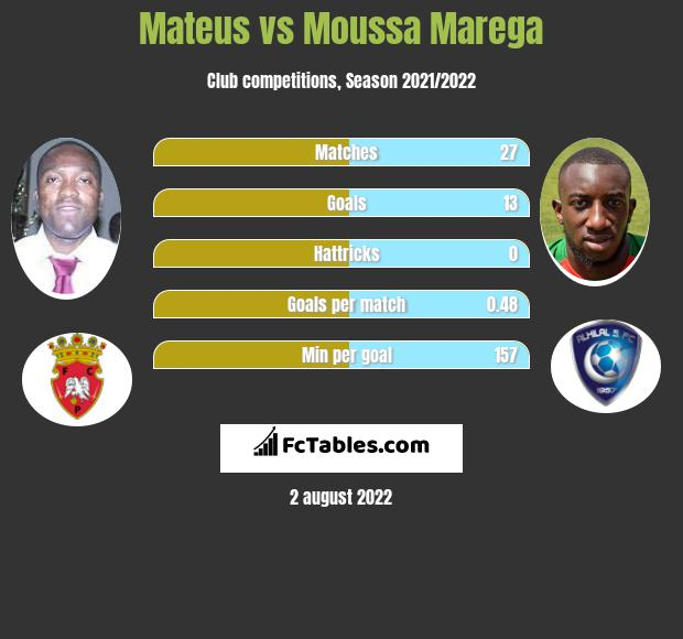 Mateus vs Moussa Marega h2h player stats