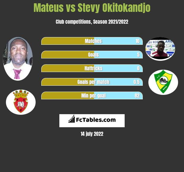 Mateus vs Stevy Okitokandjo h2h player stats