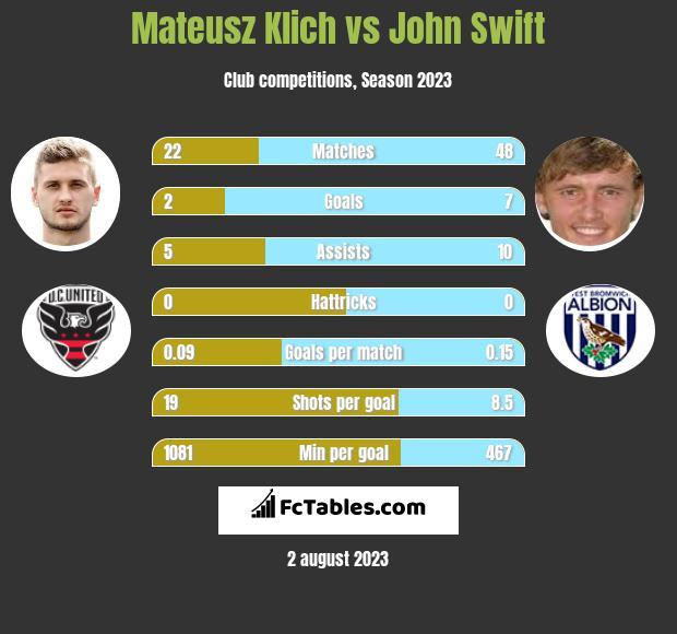 Mateusz Klich vs John Swift infographic
