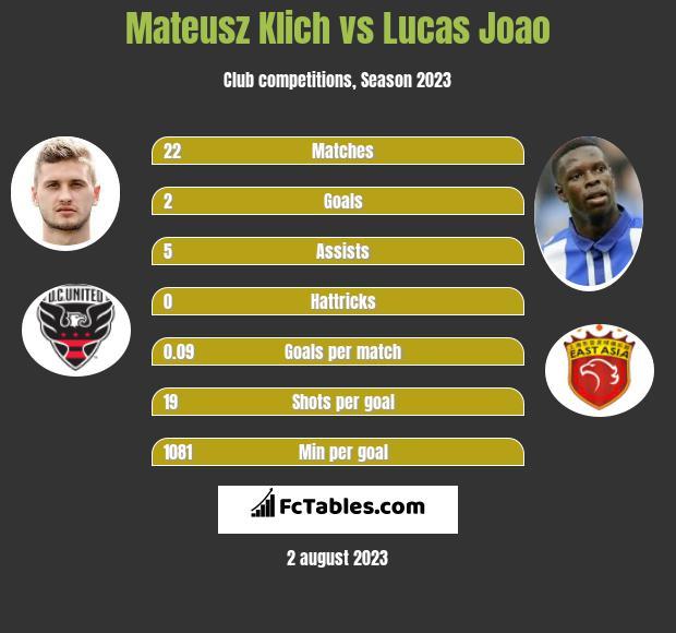Mateusz Klich vs Lucas Joao infographic