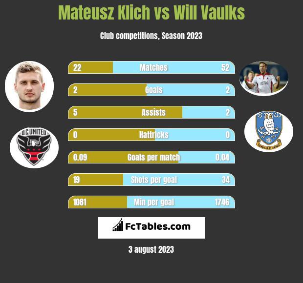 Mateusz Klich vs Will Vaulks infographic