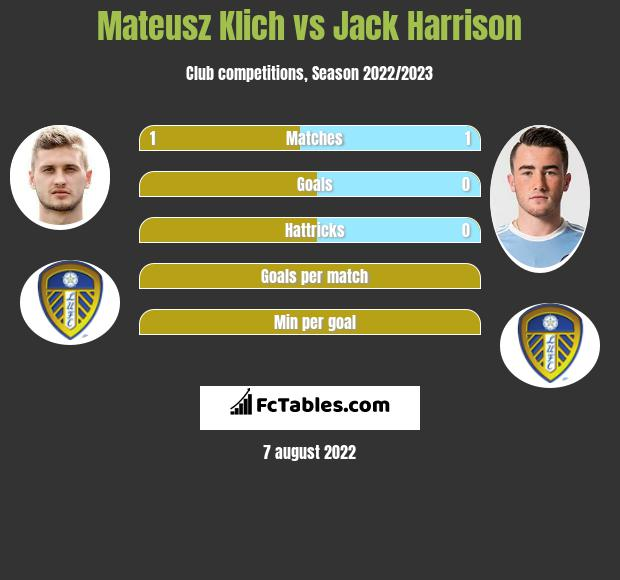 Mateusz Klich infographic statistics for Leeds United