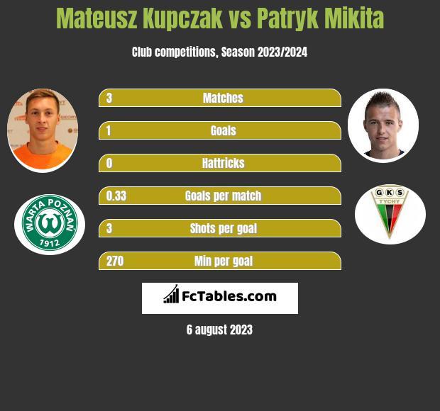 Mateusz Kupczak vs Patryk Mikita h2h player stats