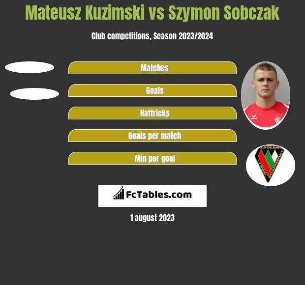 Mateusz Kuzimski vs Szymon Sobczak h2h player stats