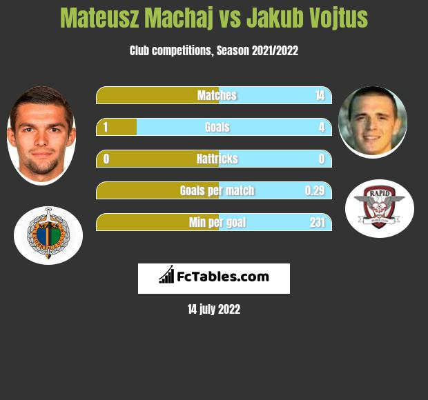 Mateusz Machaj vs Jakub Vojtus h2h player stats