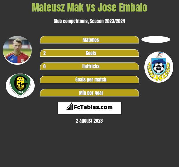 Mateusz Mak vs Jose Embalo infographic
