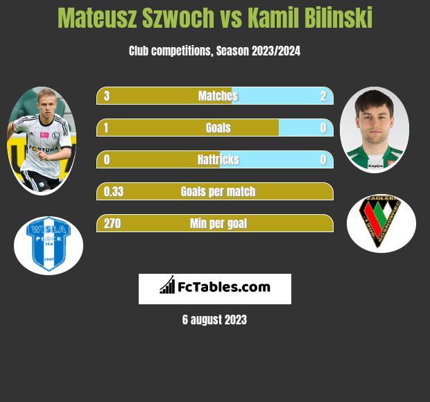 Mateusz Szwoch vs Kamil Bilinski h2h player stats
