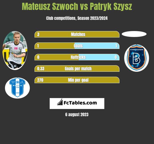 Mateusz Szwoch vs Patryk Szysz h2h player stats