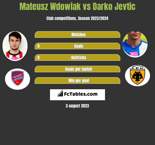 Mateusz Wdowiak vs Darko Jevtić infographic