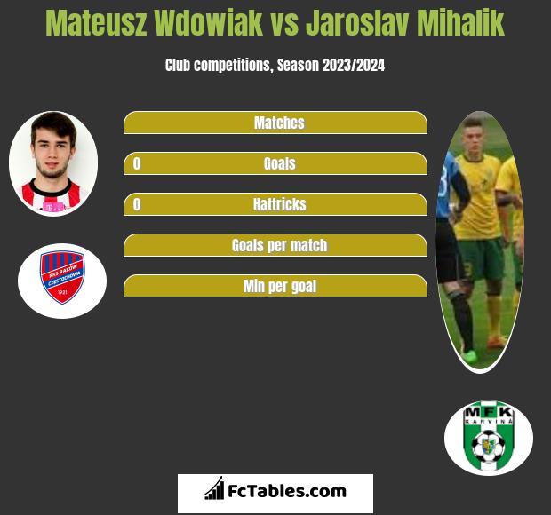 Mateusz Wdowiak vs Jaroslav Mihalik infographic