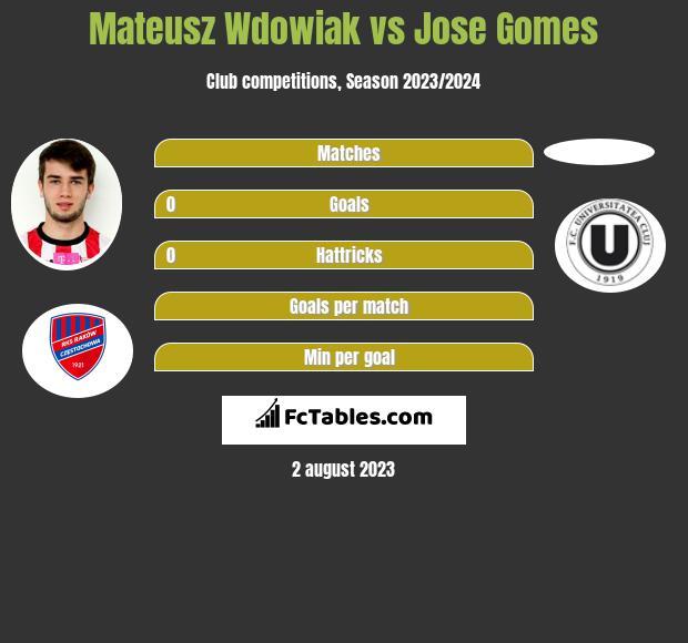 Mateusz Wdowiak vs Jose Gomes infographic