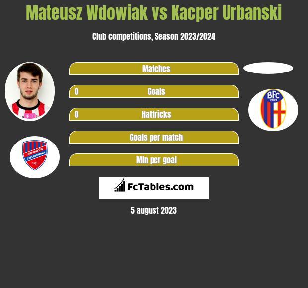 Mateusz Wdowiak vs Kacper Urbanski infographic