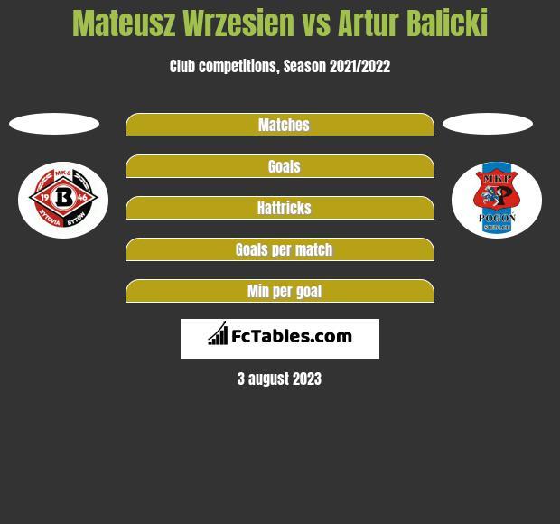 Mateusz Wrzesien vs Artur Balicki h2h player stats