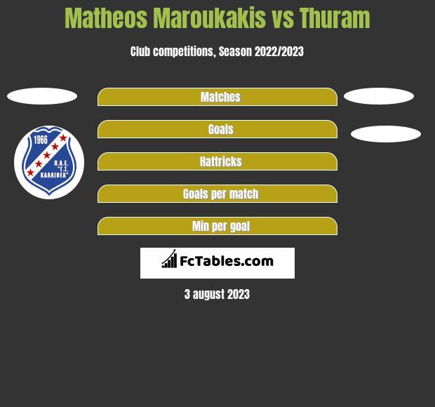 Matheos Maroukakis vs Thuram h2h player stats