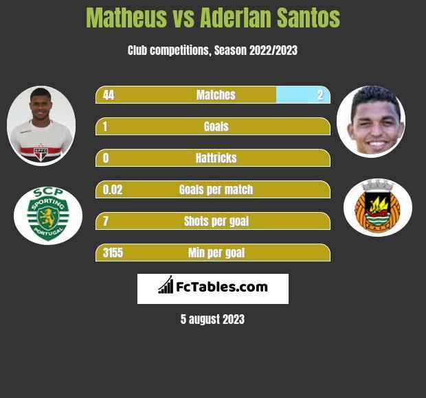 Matheus vs Aderlan Santos infographic