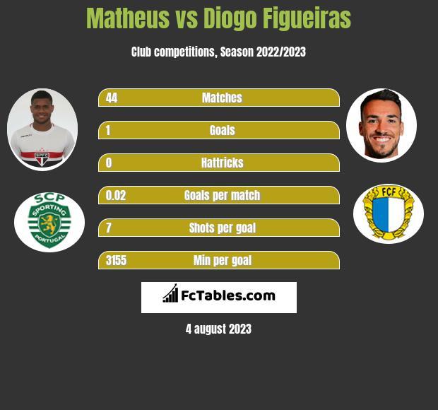 Matheus vs Diogo Figueiras infographic