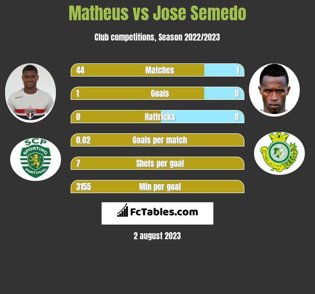 Matheus vs Jose Semedo infographic