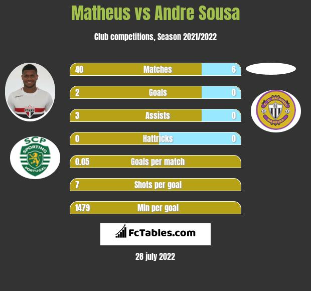 Matheus vs Andre Sousa infographic