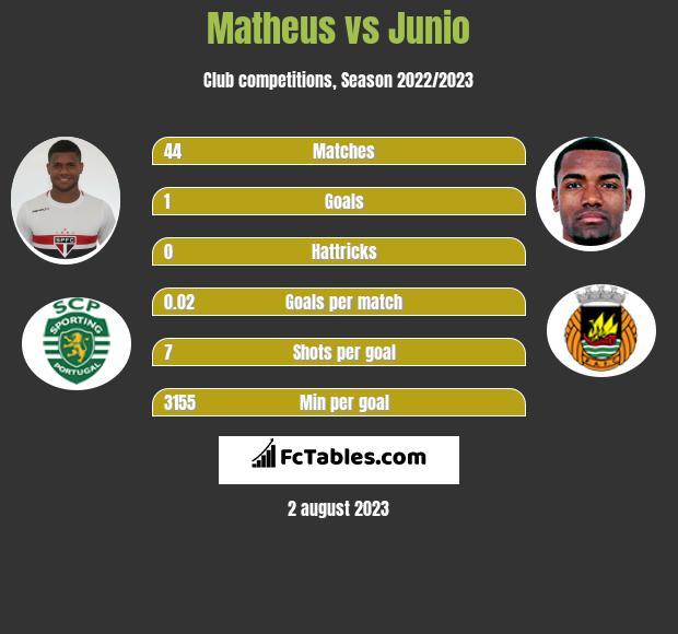 Matheus vs Junio infographic