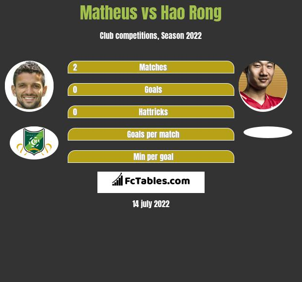 Matheus vs Hao Rong h2h player stats