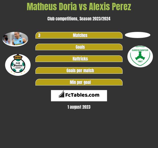 Matheus Doria vs Alexis Perez infographic