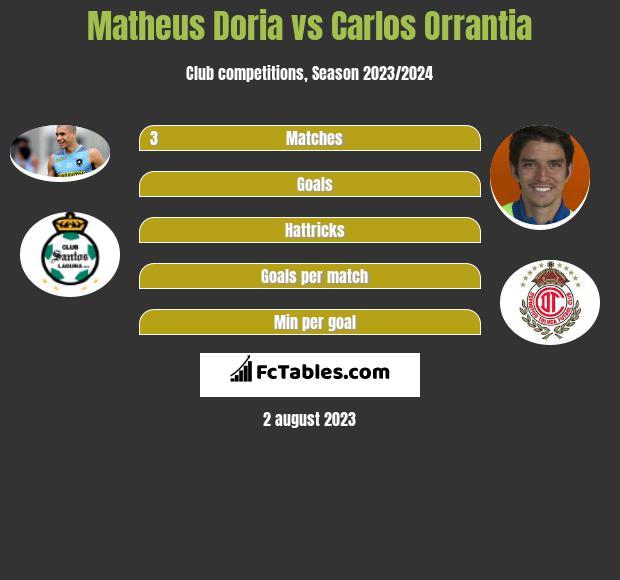 Matheus Doria vs Carlos Orrantia infographic