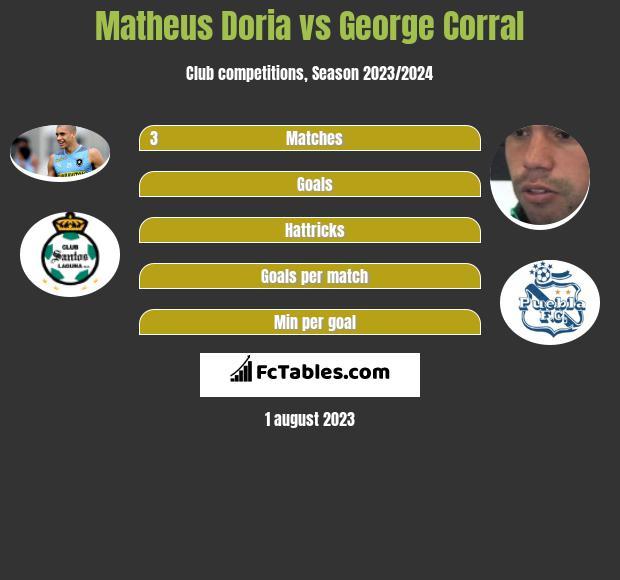 Matheus Doria vs George Corral infographic