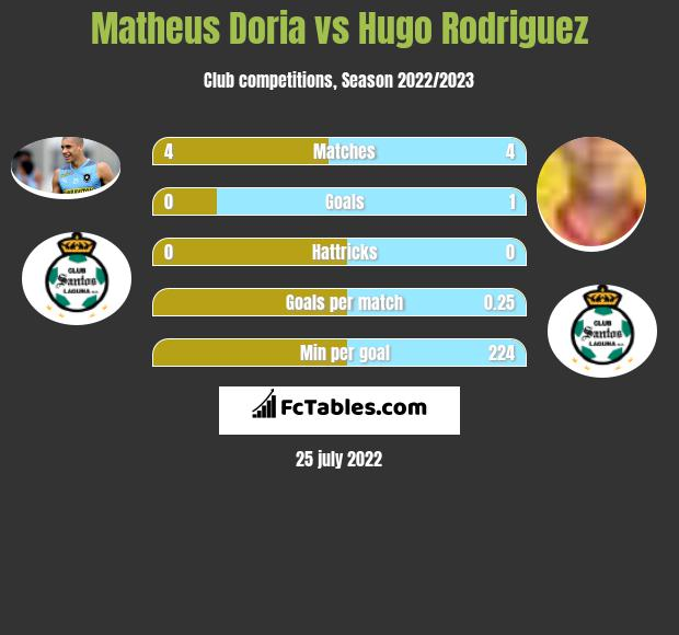 Matheus Doria infographic statistics for Santos