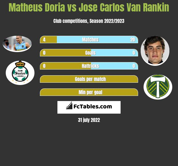 Matheus Doria vs Jose Carlos Van Rankin infographic