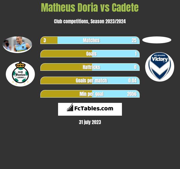 Matheus Doria vs Cadete infographic