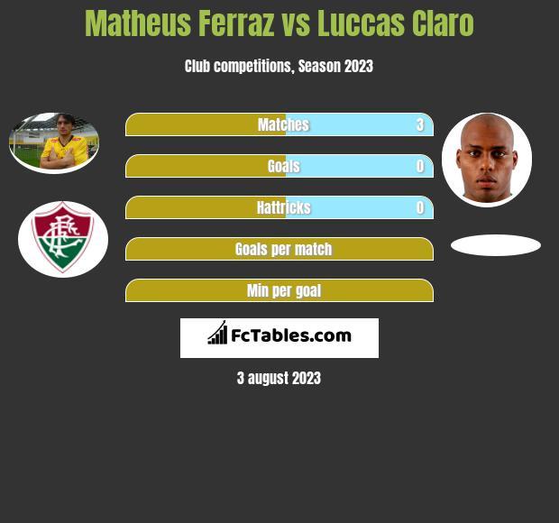 Matheus Ferraz vs Luccas Claro infographic