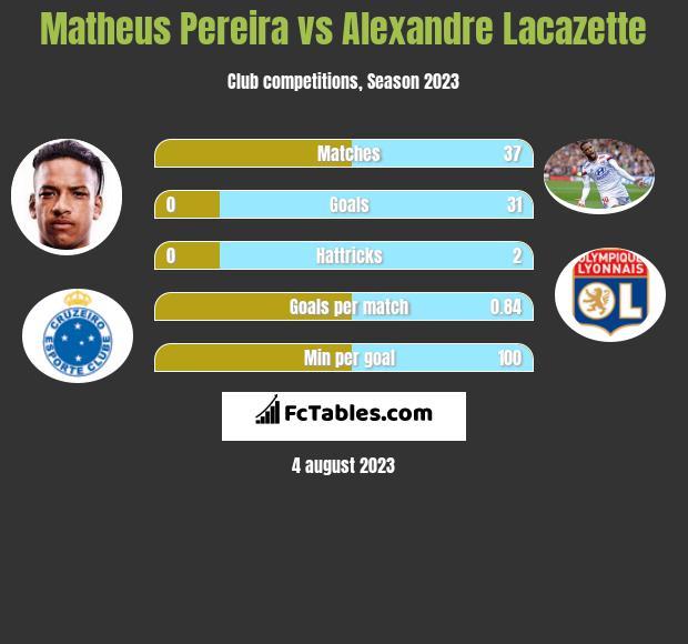 Matheus Pereira vs Alexandre Lacazette h2h player stats