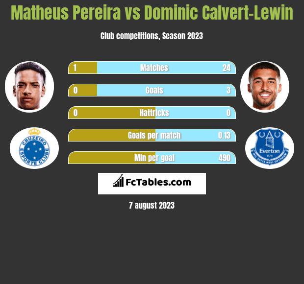 Matheus Pereira vs Dominic Calvert-Lewin h2h player stats