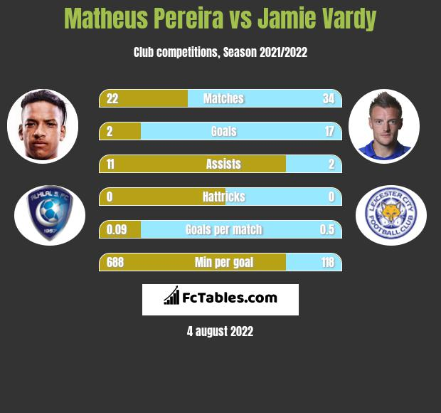 Matheus Pereira vs Jamie Vardy h2h player stats