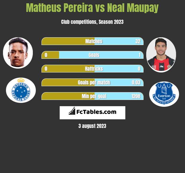 Matheus Pereira vs Neal Maupay h2h player stats