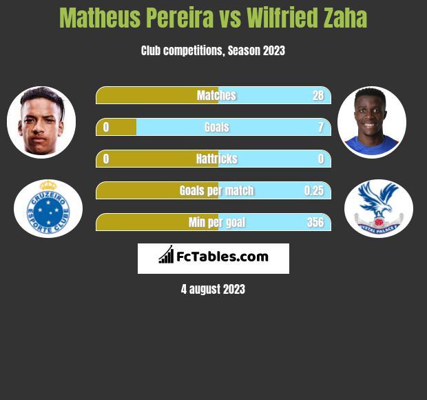 Matheus Pereira vs Wilfried Zaha infographic