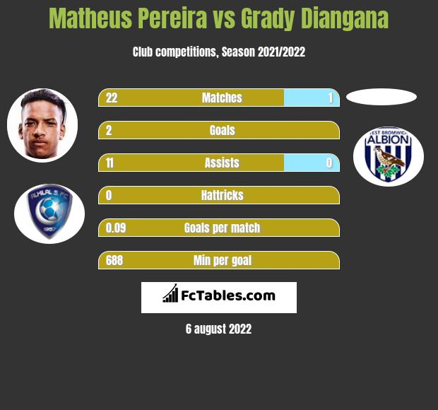 Matheus Pereira infographic statistics for West Bromwich Albion