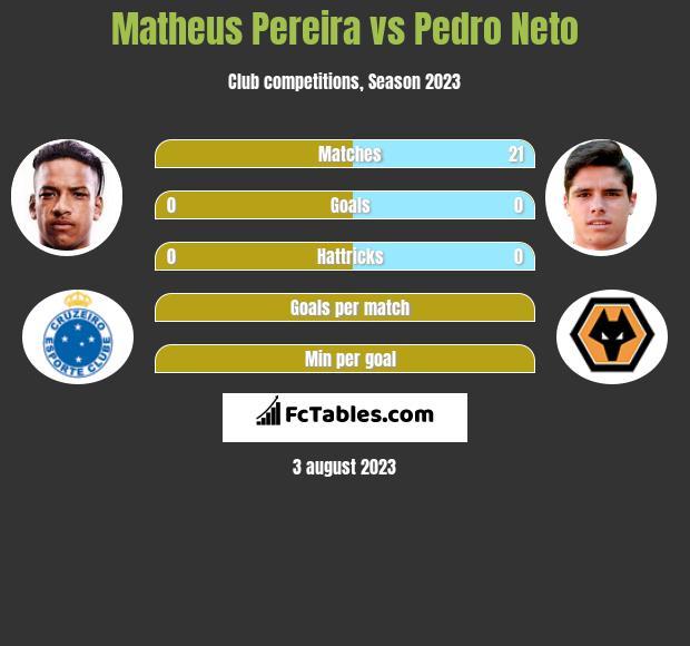 Matheus Pereira vs Pedro Neto h2h player stats
