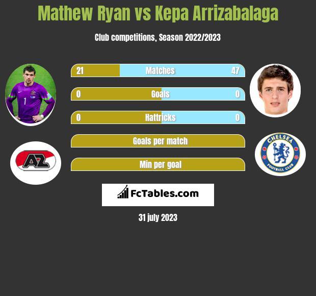 Mathew Ryan vs Kepa Arrizabalaga infographic