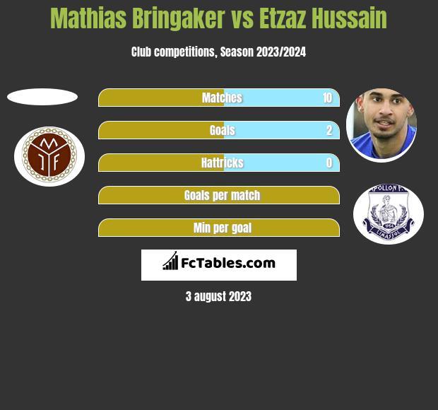 Mathias Bringaker vs Etzaz Hussain h2h player stats