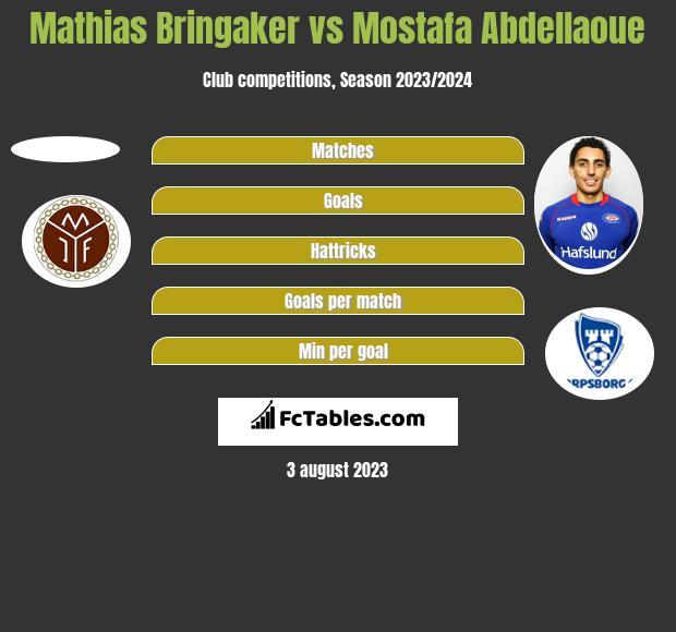 Mathias Bringaker vs Mostafa Abdellaoue h2h player stats