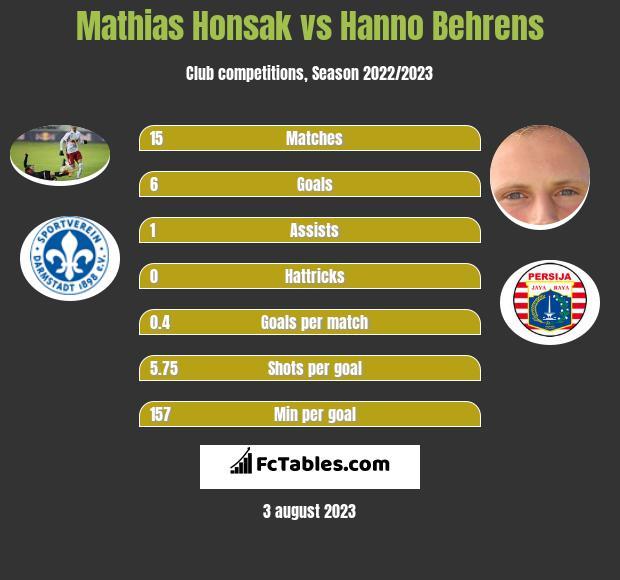 Mathias Honsak vs Hanno Behrens infographic