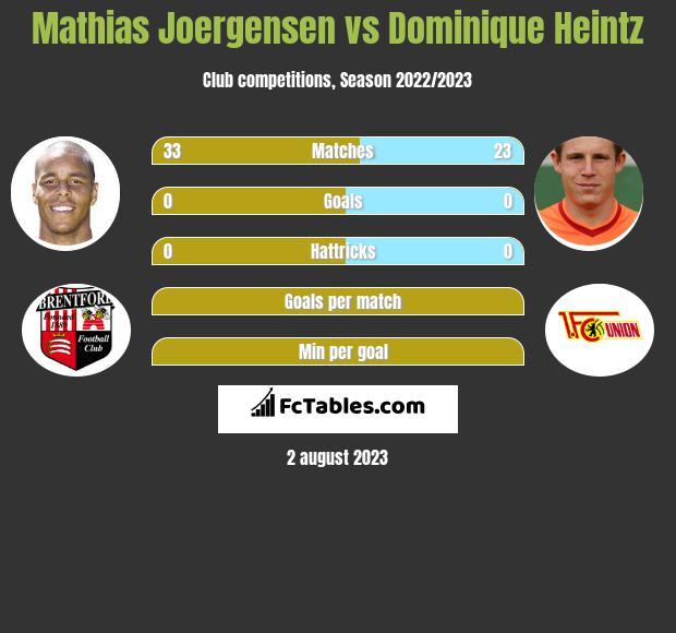 Mathias Joergensen vs Dominique Heintz infographic